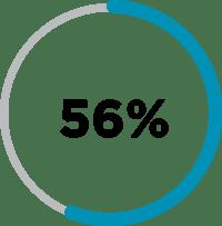Careers-Percent 56