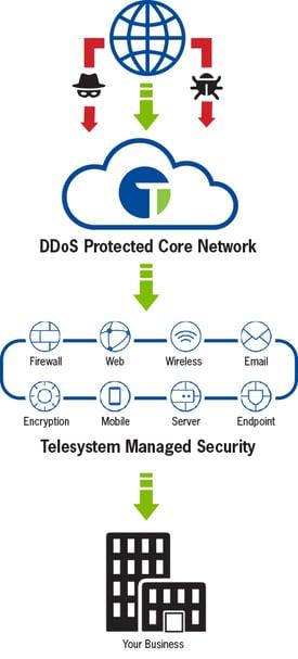 managed-security-diagram